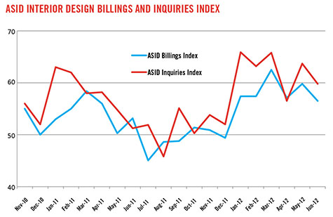officeinsight: ASID State of the Industry Address