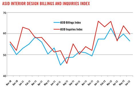 interior design industry in india